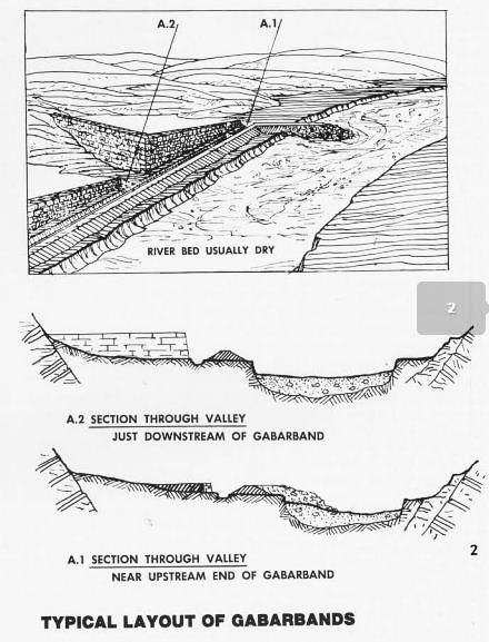 Rappresentazione di un gabarband - Sezione