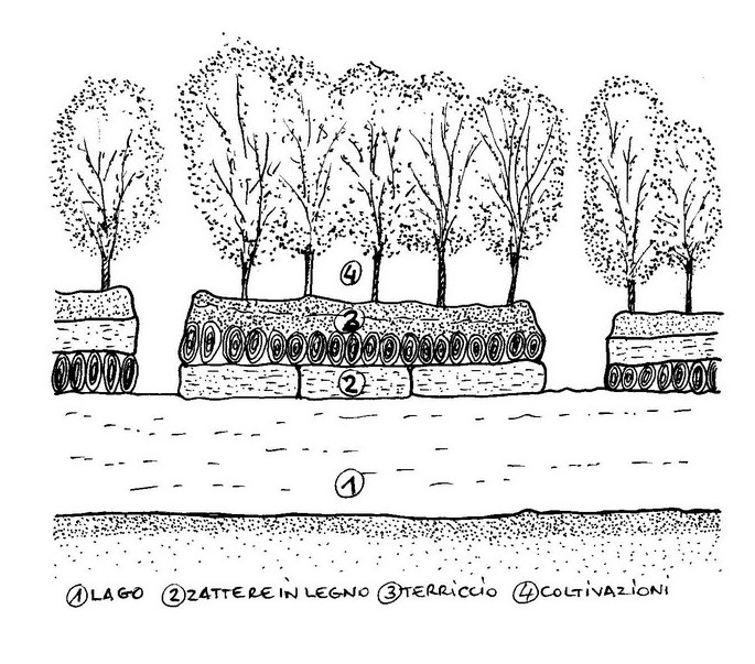 Sezione di un giardino galleggiante