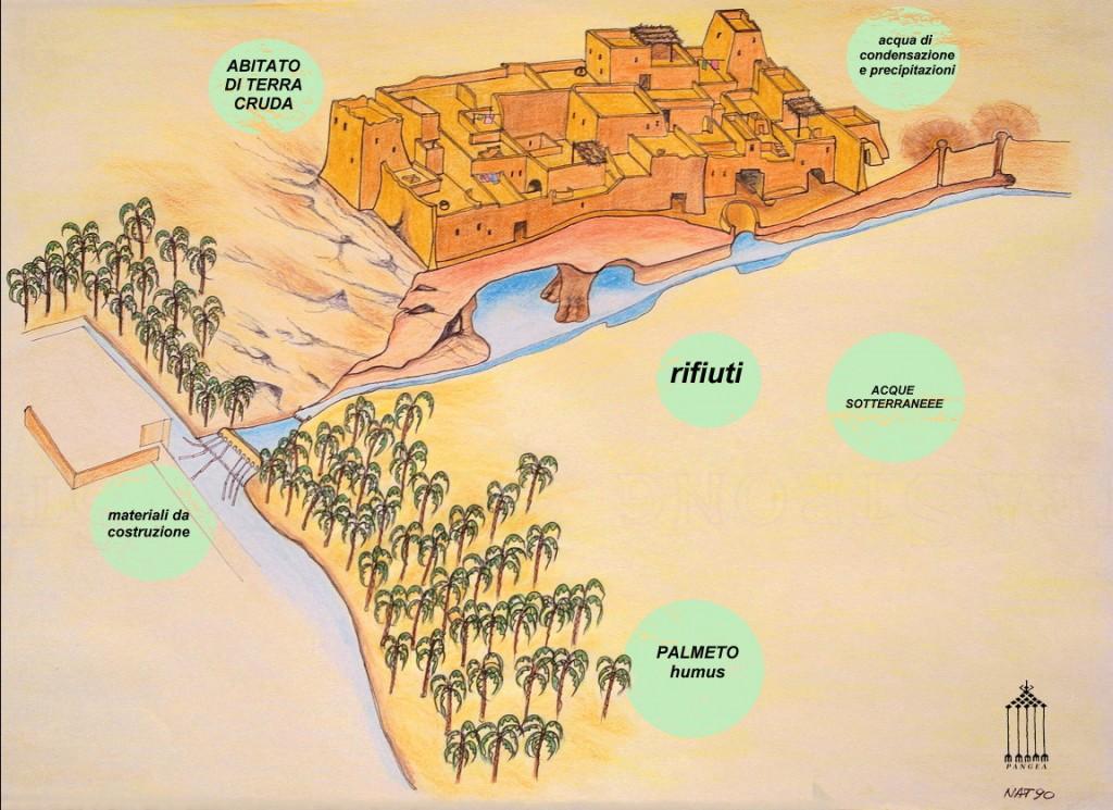 Ricostruzione grafica del ciclo integrato dei rifiuti dell'oasi