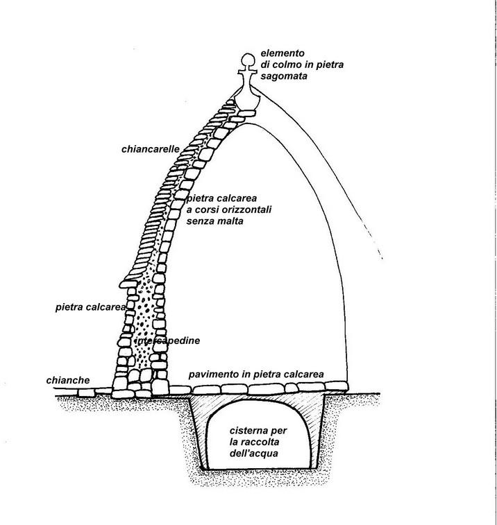 Sezione di un trullo