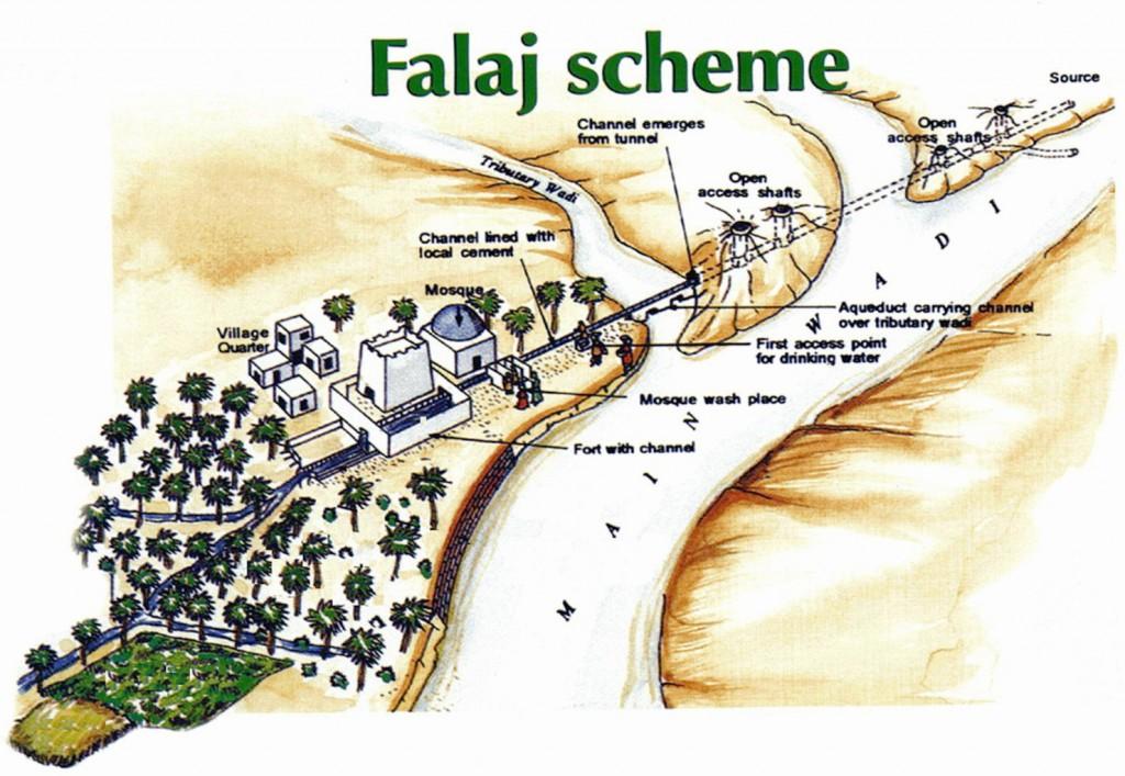 Rappresentazione grafica dei falaj