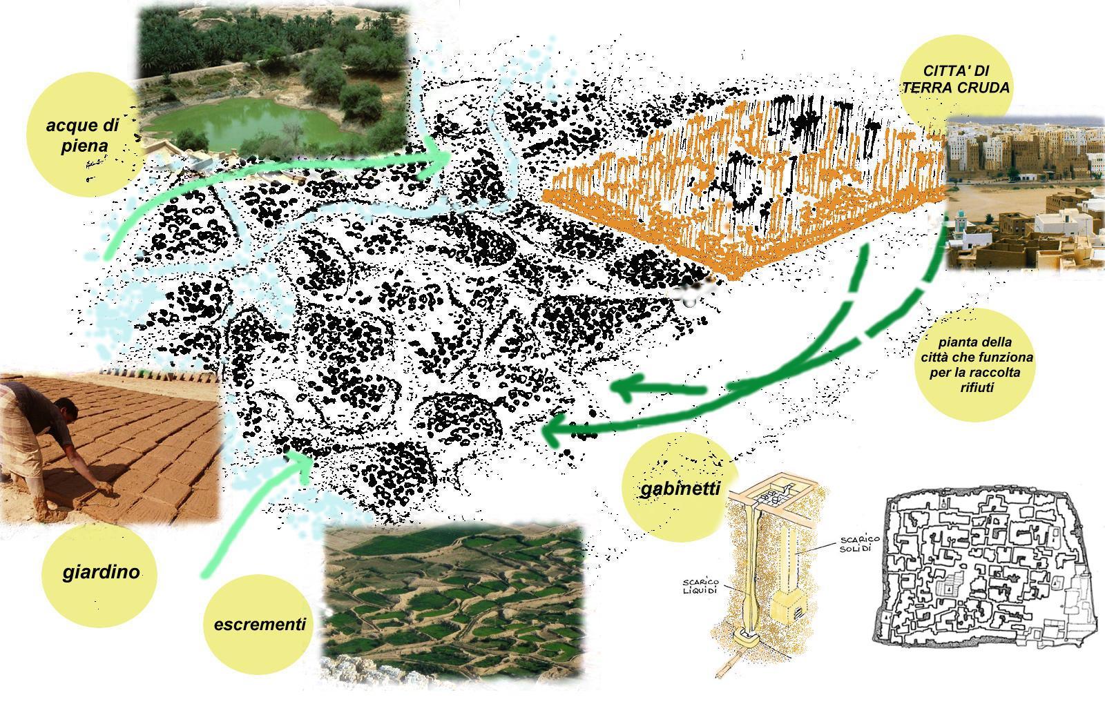 CICLO INTEGRATO DI RIFIUTI ORGANICI - Compost fatto di escrementi, cenere e piante Produzione e uso di compost vegetale e rifiuti