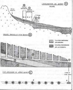 Fig.1 Diagramma del tunnel secondo Goblot