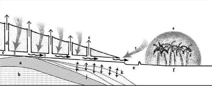 Fig. 3 Tunnel di captazione dell'acqua, ciclo idro-atmosferico